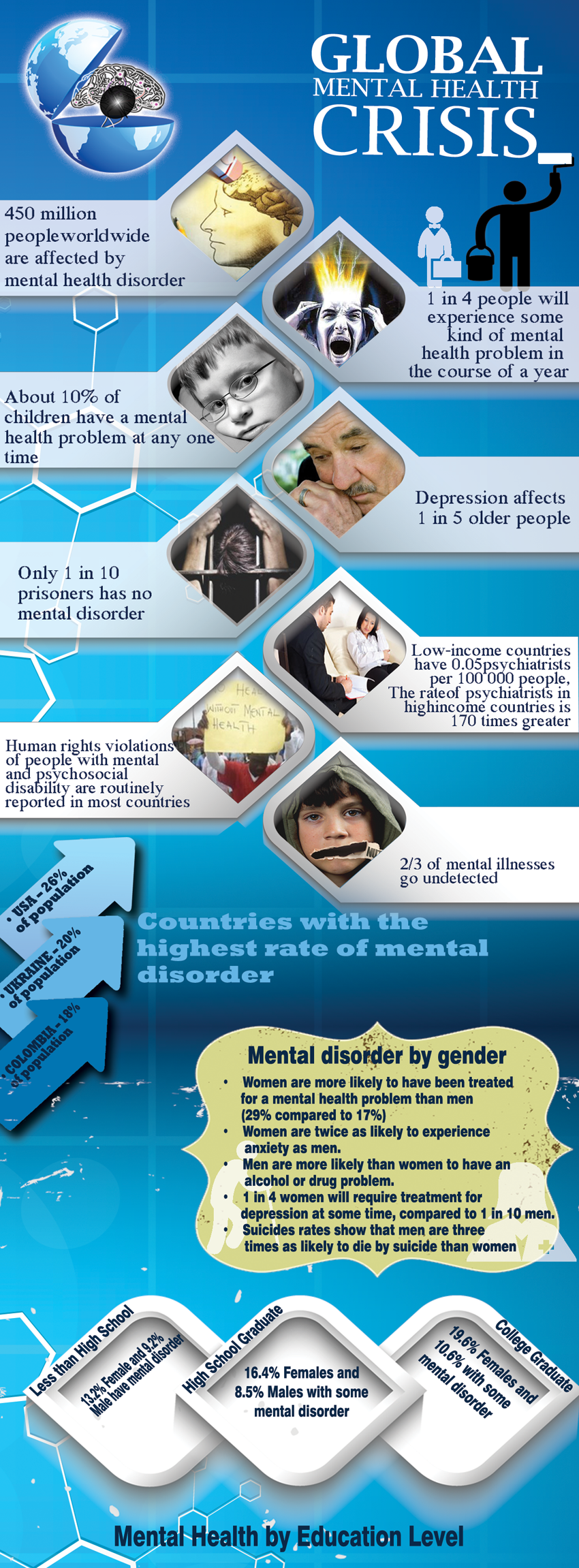GLOBAL MENTAL HEALTH CRISIS [INFOGRAPHIC]